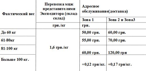 Тарифы доставкиМИСТЭКСПРЕСС