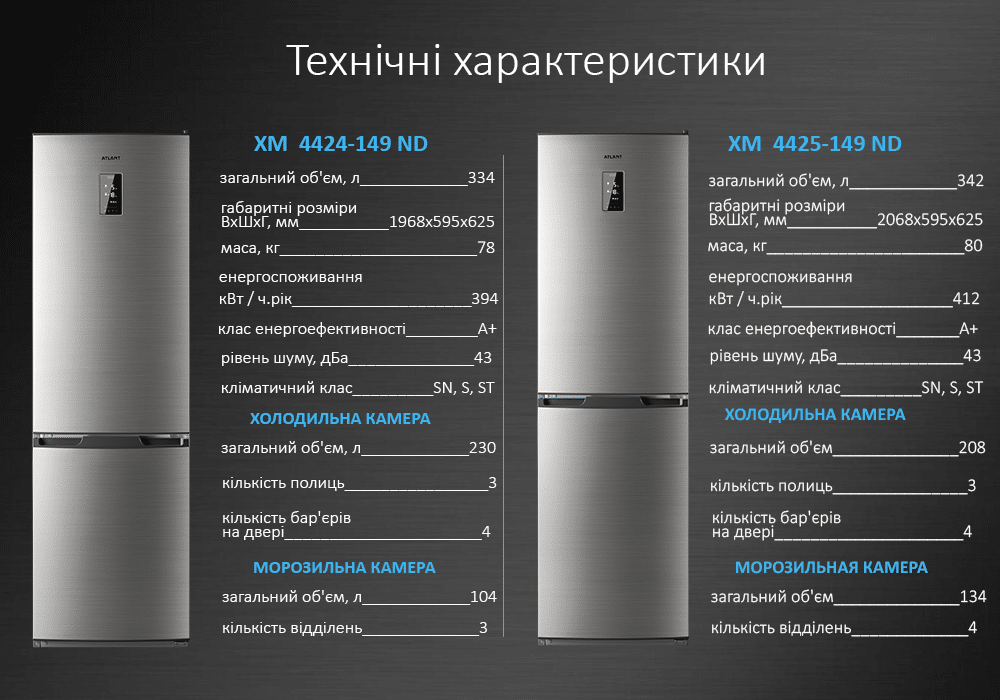 Технічні характеристики холодильник ATLANT ХМ-4424-149 ND і ХМ-4425-149 ND