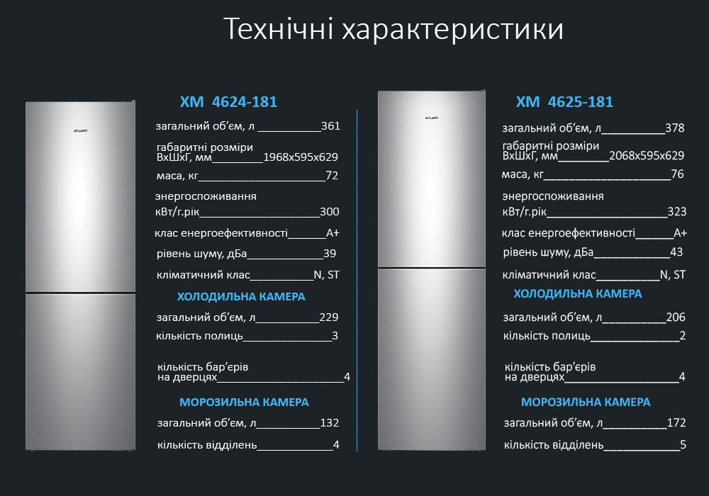 Технічні характеристики холодильник ATLANT ХМ-4624-181 і ХМ-4625-181