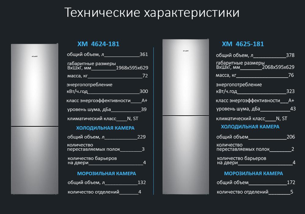 Технические характеристики холодильников ATLANT ХМ 4624-181 и ХМ 4625-181