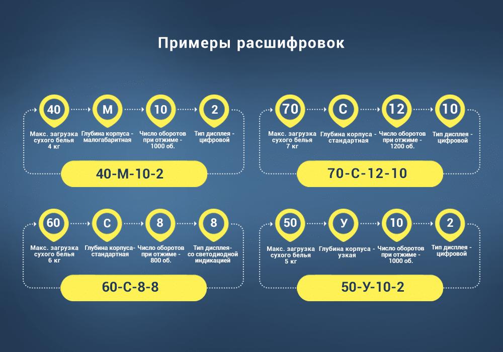Примеры расшифровок названий моделей стиральных машин ATLANT