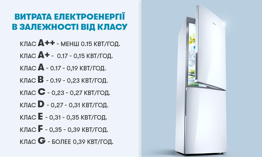 Витрата електроенергії у холодильниках ATLANT