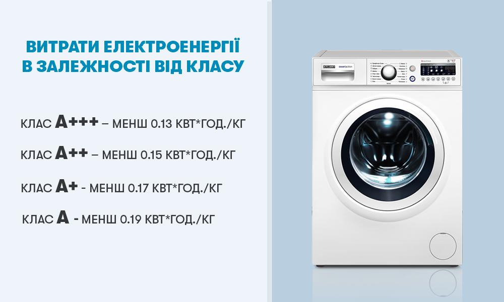Витрата електроенергії в пральних машинах ATLANT в залежності від класу