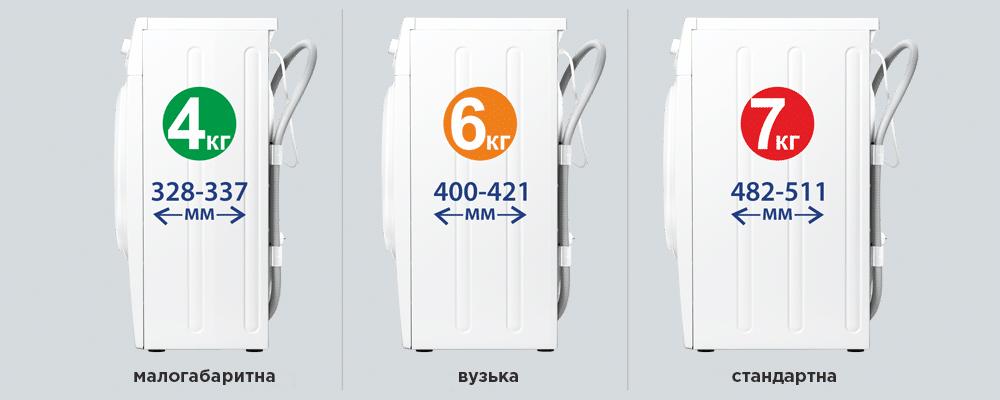 Три категорії СМА пральних машин ATLANT по глибині