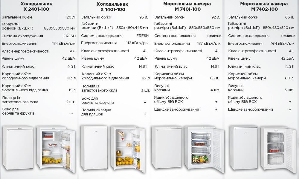 Холодильники та морозильні камери ATLANT TABLE TOP