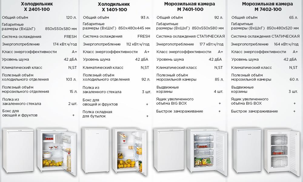 Характеристики холодильников и морозильных камер ATLANT TABLE TOP
