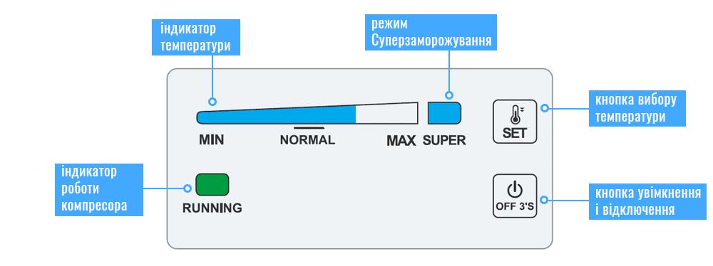 Панель управління морозильних скринь ATLANT