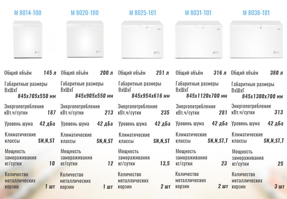 Разновидности морозильных ларей ATLANT