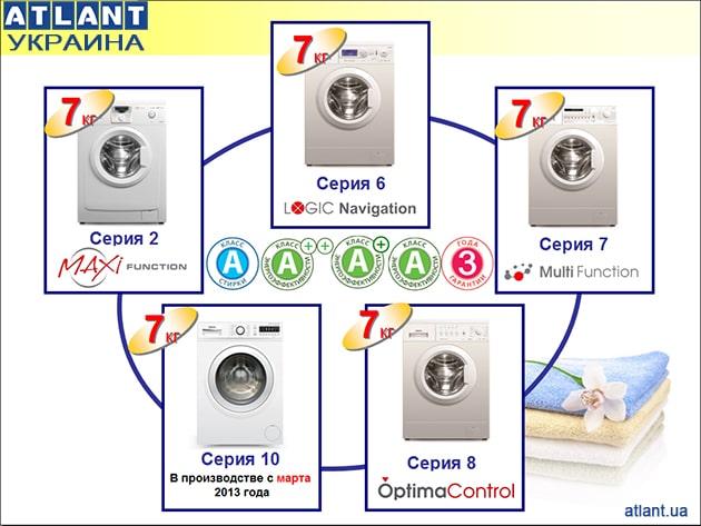 Обзор серий стиральных машин ATLANT