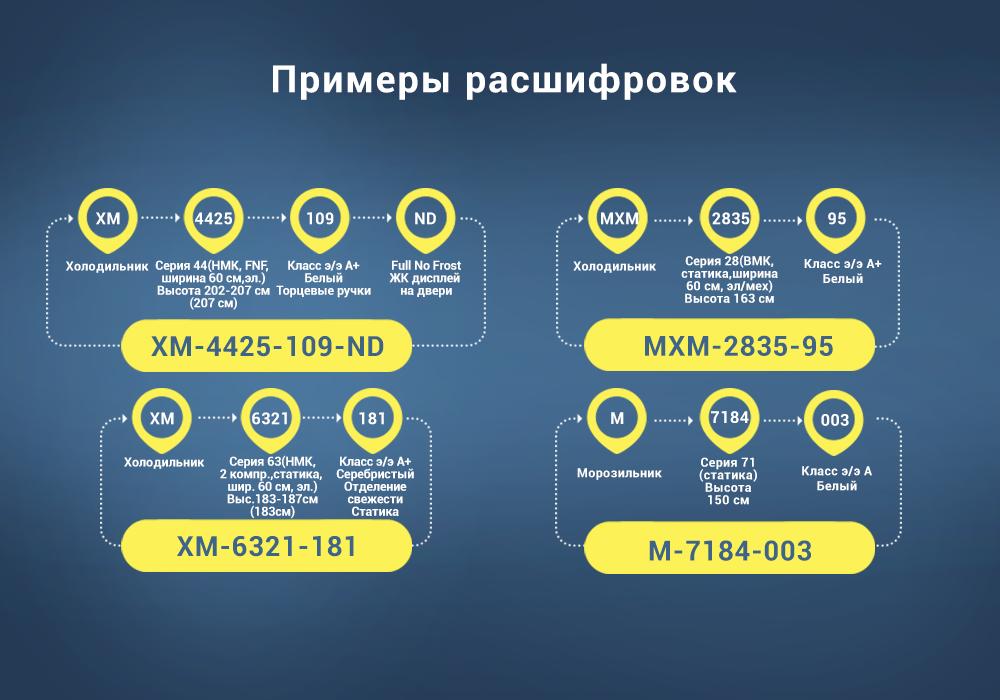 Примеры расшифровок названий моделей холодильников или морозильных камер ATLANT