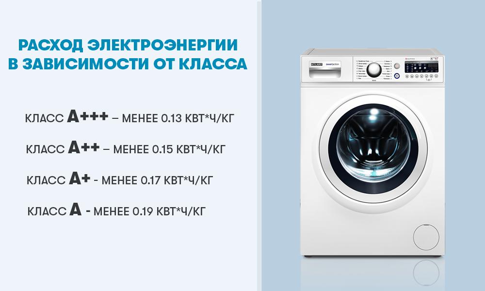 Расход электроэнергии в стиральных машинах ATLANT в зависимости от класса