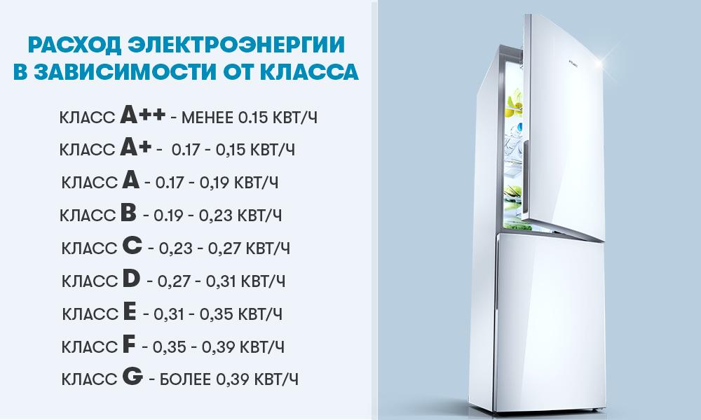 Расход электроэнергии в холодильниках ATLANT