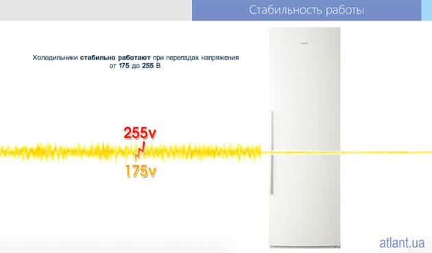 Устойчивость холодильников ATLANT к перепадам напряжения от 175 до 255 Вт